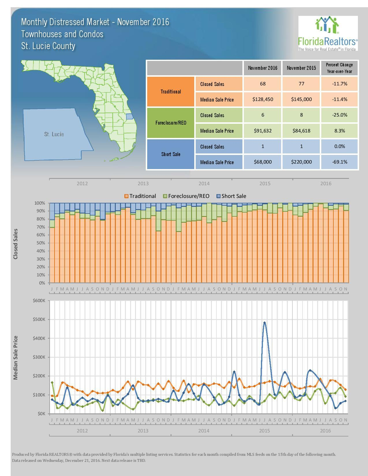 November 2016 Local Market Update, St. Lucie, FL (Florida Realtors)
