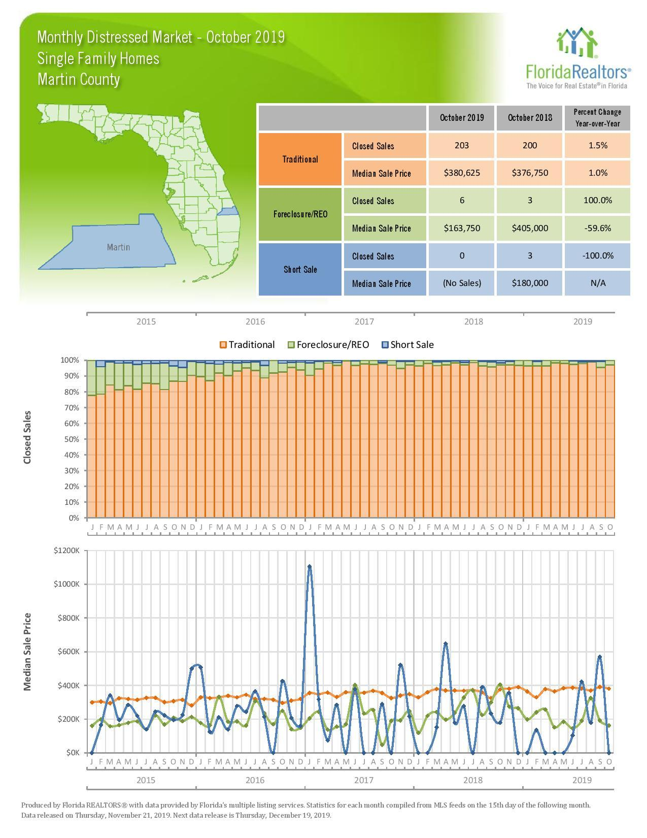 October 2019 Local Market Update, Martin, FL (Florida Realtors)