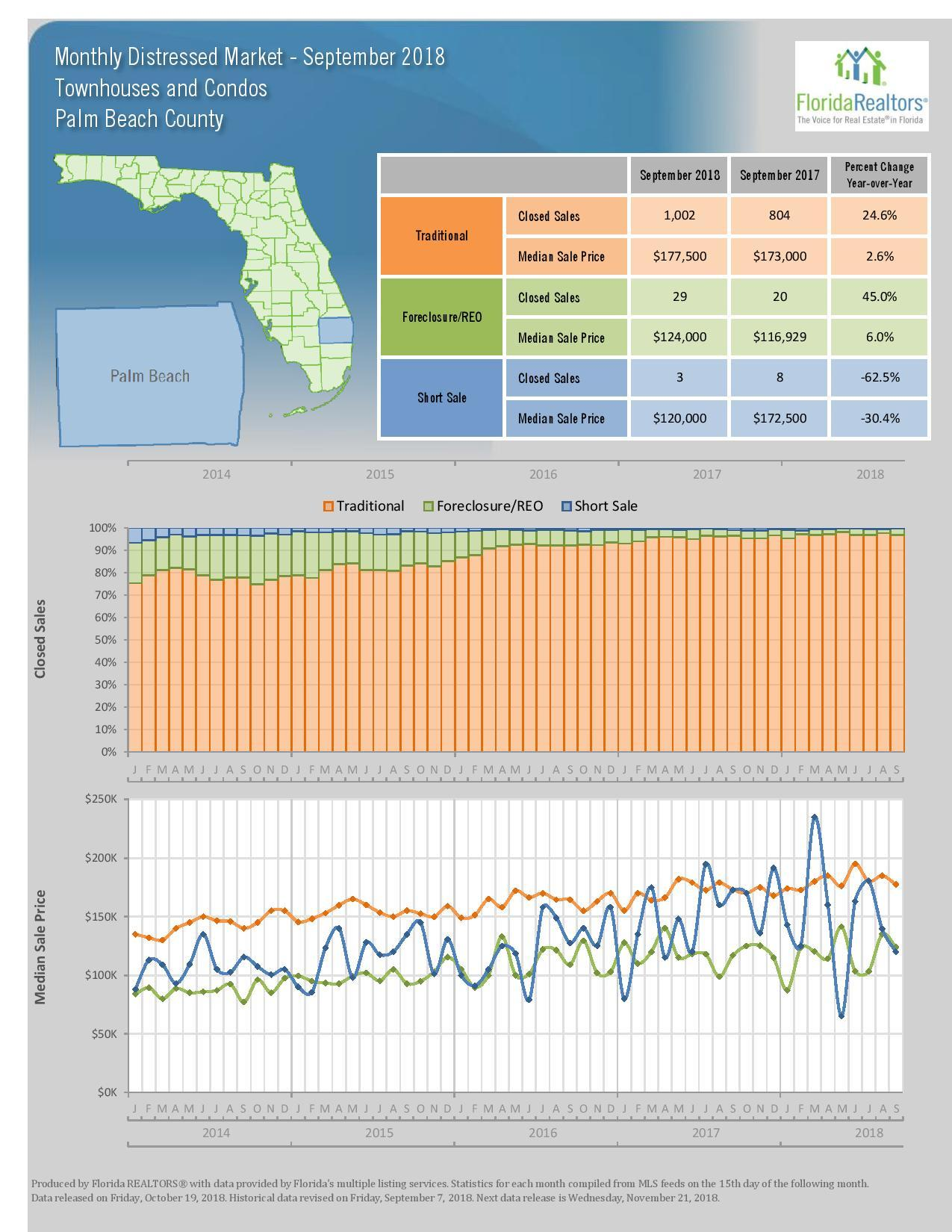 September 2018 Local Market Update, Palm Beach, FL (Florida Realtors)