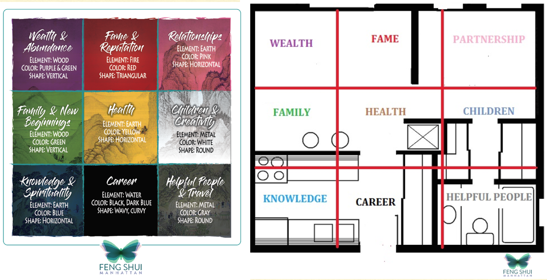 Feng Shui Bagua Map Basics For Your Home