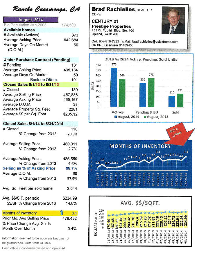 Real Estate Statistics for Rancho Cucamonga August 2014