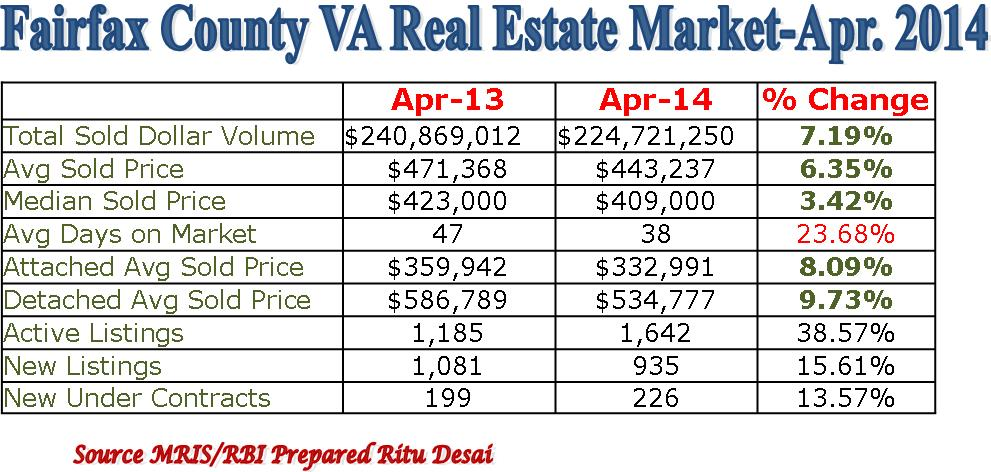 April Showers Did Help Blossom Housing Market in Fairfax