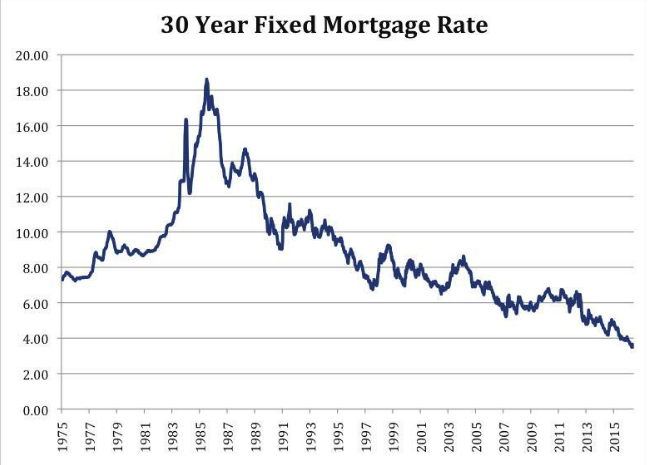 Refinance Rates Today >> Mortgage Refinances Mortgage Refinance 5 Year Fixed