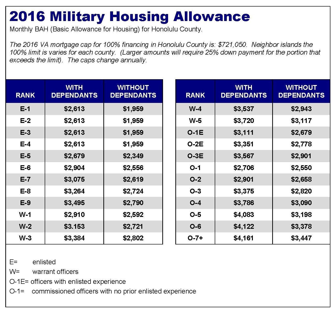 2016 military basic allowance for housing bah
