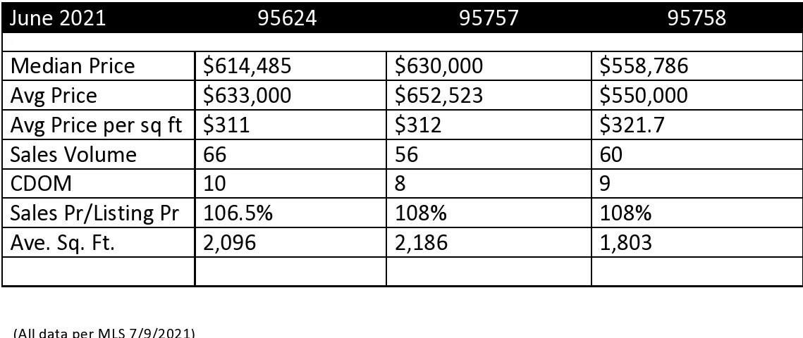 Elk Grove Real Estate Statistics by Zipcode