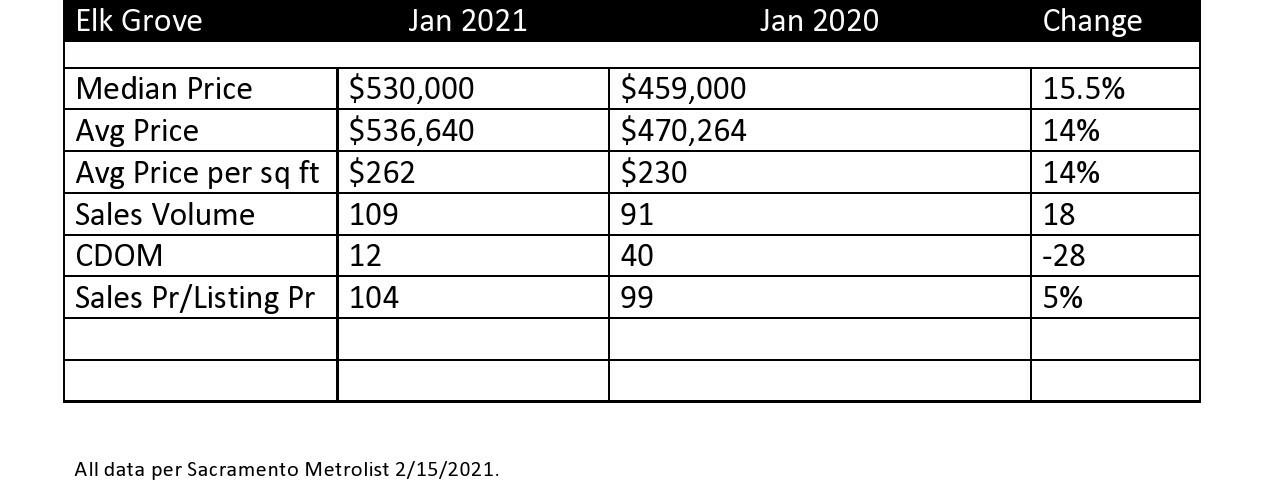 Elk Grove January Sales 2021