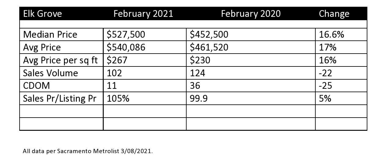 Elk Grove February 2021 Real Estate Statistics