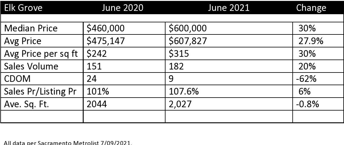 Elk Grove Real Estate Statistics June 2021