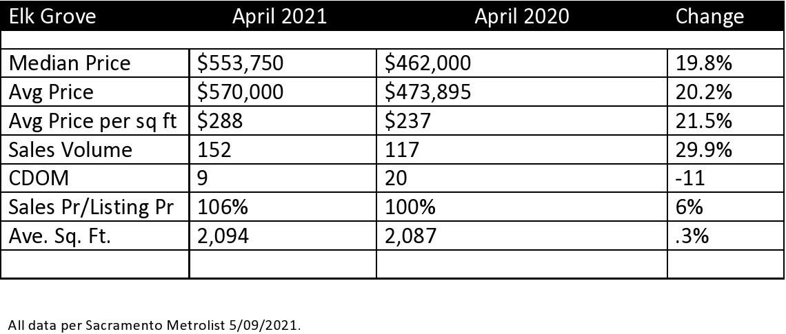 Elk Grove Real Estate Market Update April 2021