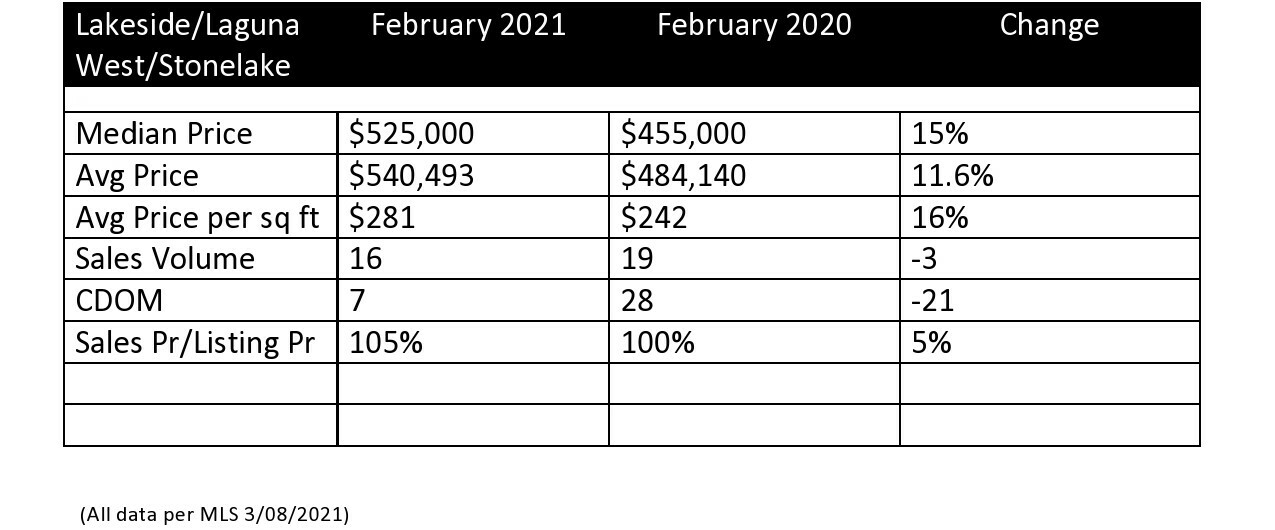 Real Estate statistics for Laguan West, Lakeside and Stonelake Feb 2021