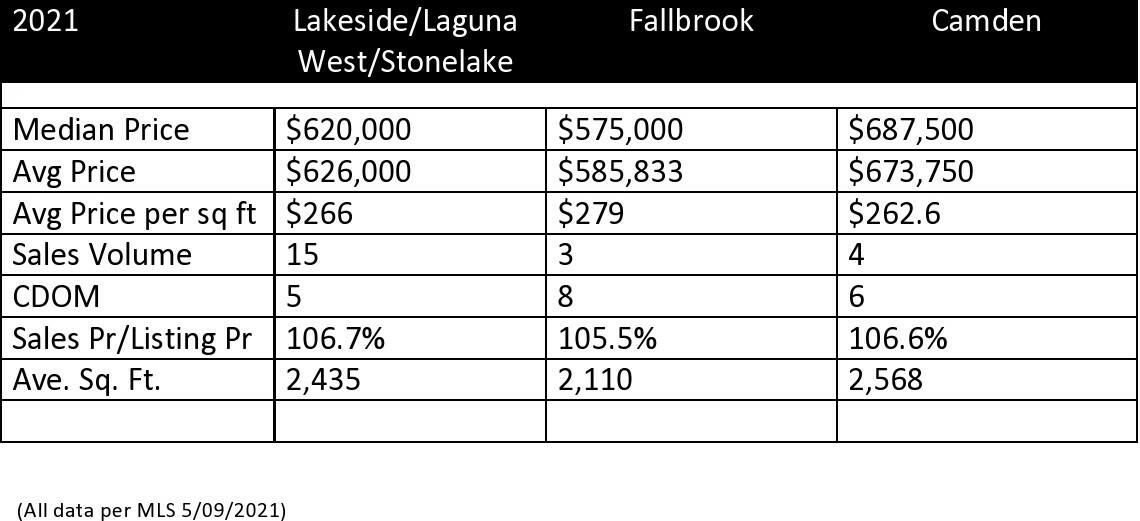 Market Update for Laguna West, Lakeside, Stonelake, Fallbrook and Camden Passage