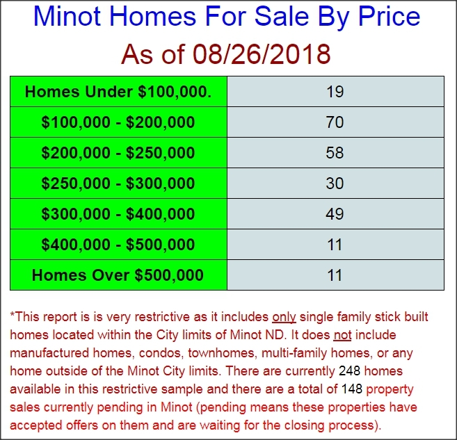 Minot homes for sale 08/26/2018