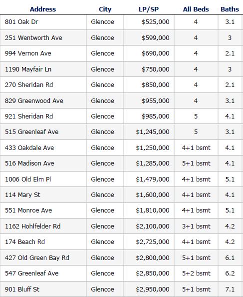 Glencoe IL closed home sales