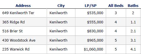 Kenilworth IL closed home sales