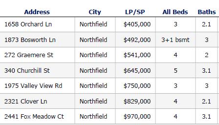 Northfield IL closed home sales