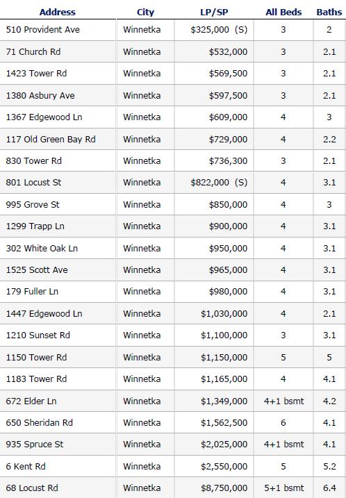 Winnetka closed home sales