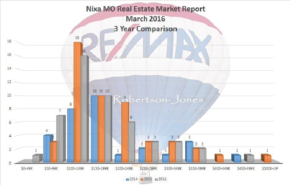 Nixa MO Real Estate Market Report