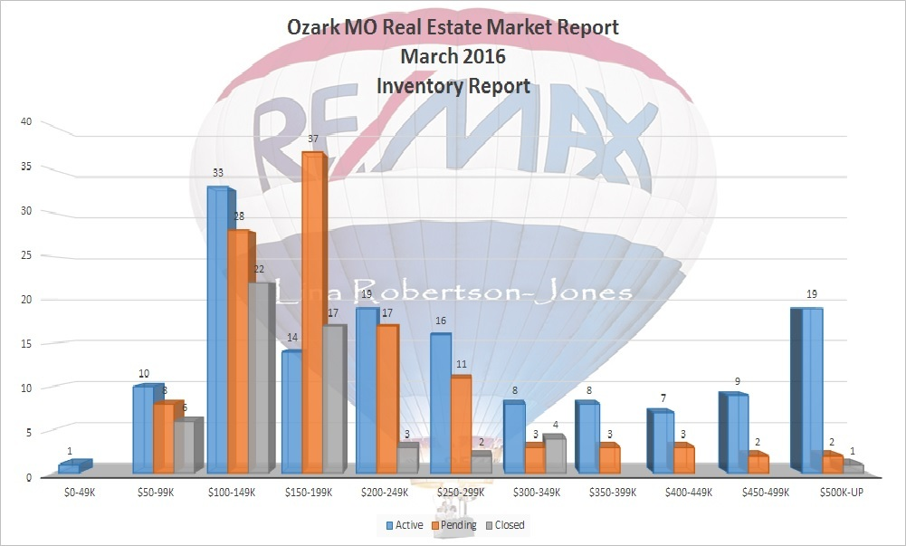 Ozark MO Real Estate Market