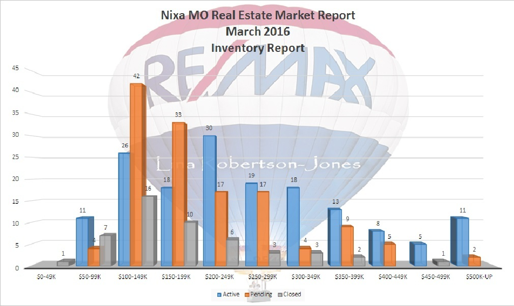 Nixa MO Real Estate Market