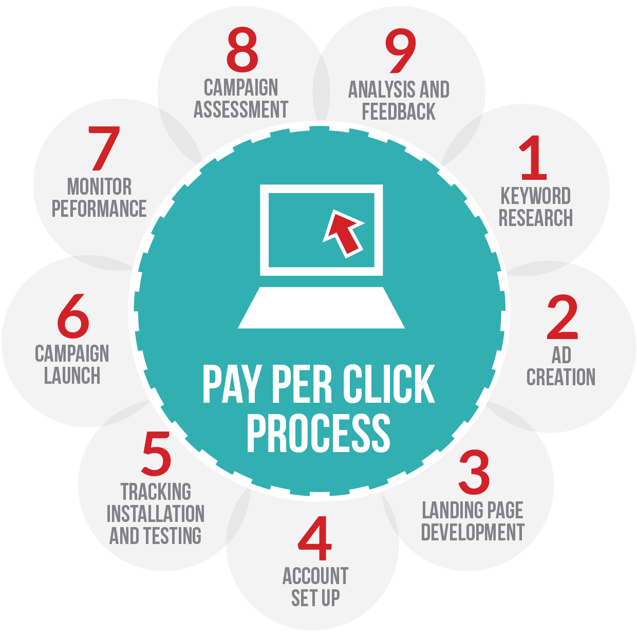 Success in Lead Generation with PPC