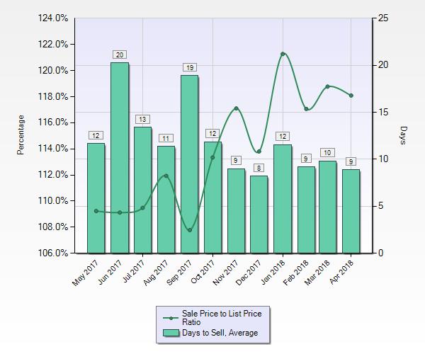 San Jose 95129 house prices days on market image