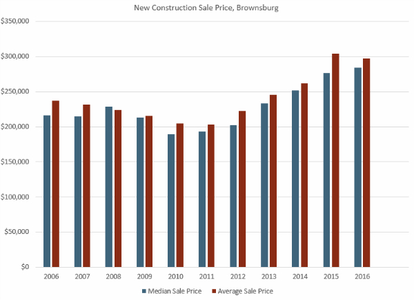 New Construction Average and Median Sale Price Brownsburg Indiana
