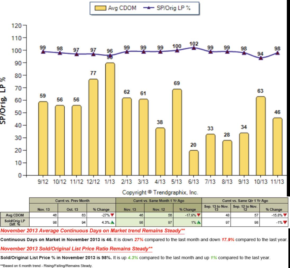 Morgan Hill Apartments: Morgan Hill Housing Market Trends Through November 2013