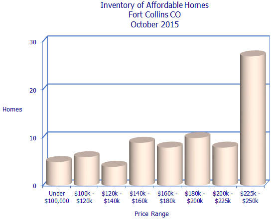 Affordable Homes for Sale in Fort Collins CO October 2015