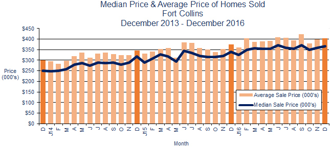 Fort Collins CO Home Prices December 2016