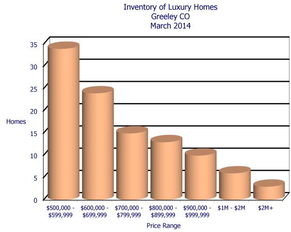 Greeley CO Luxury Homes for Sale - March 2014