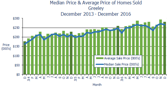 Greeley CO Home Prices December 2016