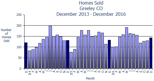 Greeley CO Home Sales December 2016