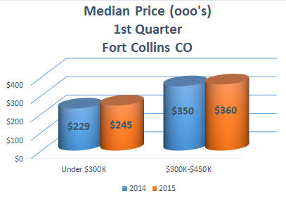 2015 1st Quarter Home Median Price Fort Collins CO