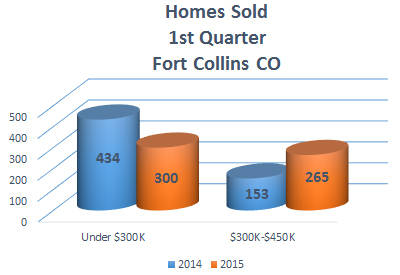 2015 1st Quarter Home Sales Fort Collins CO