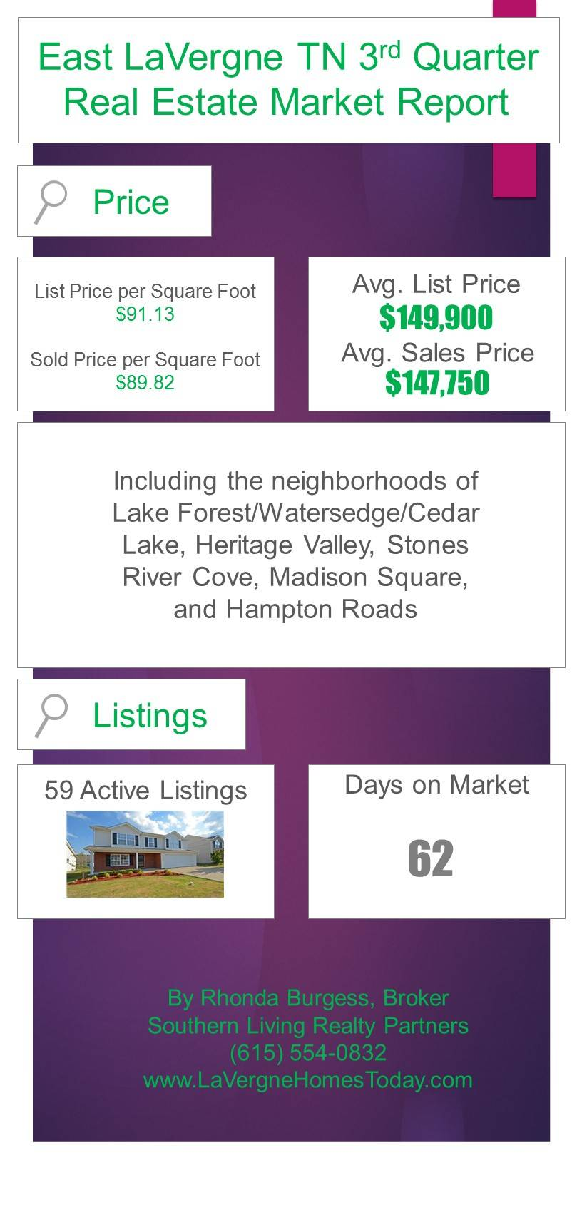 East LaVergne TN 3rd Quarter Market Report