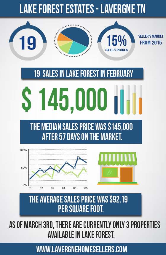 Lake Forest Market Report February 2016