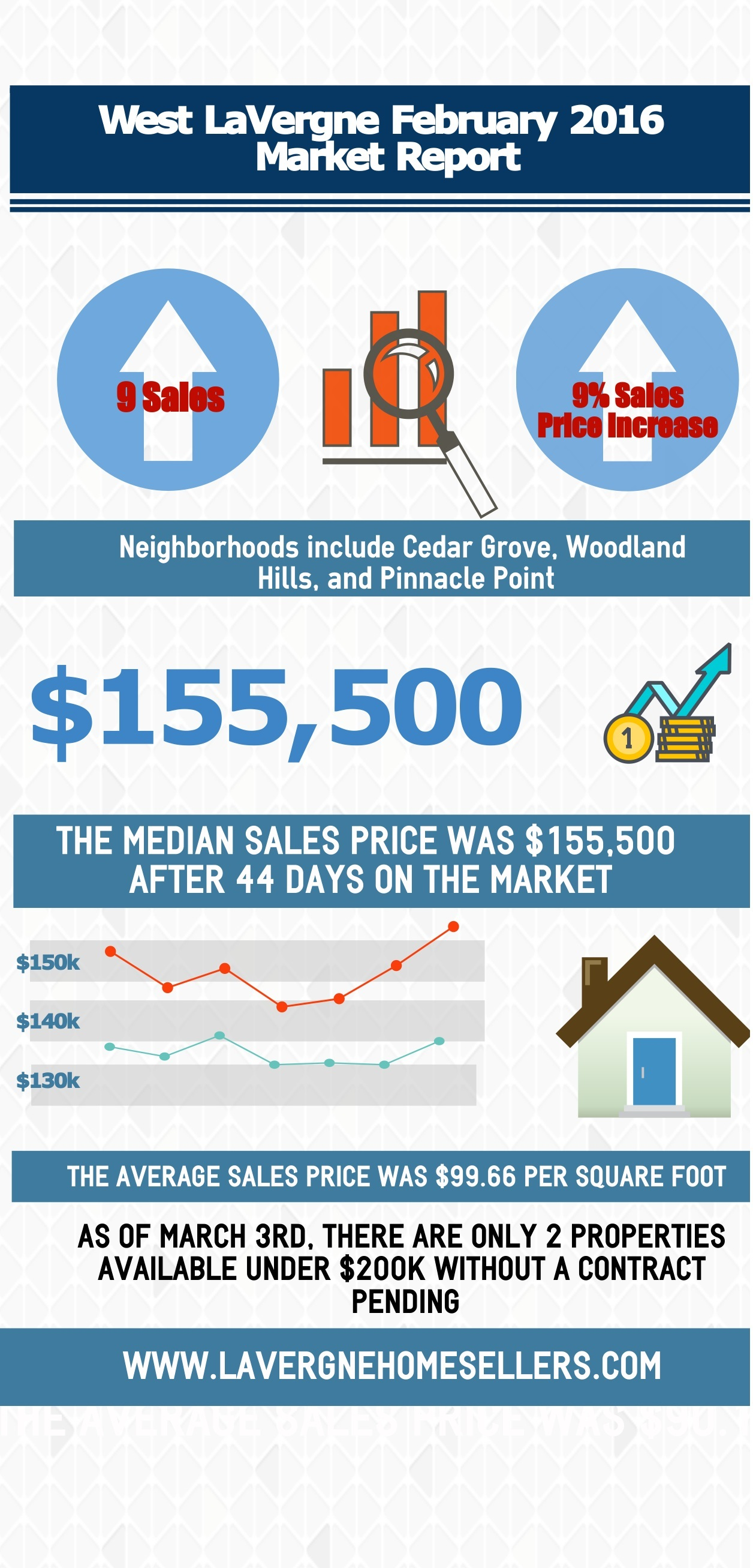 West Lavergne Market Report Feb 2016
