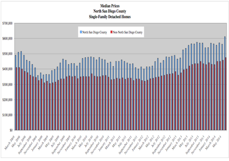 San Diego Median Home Prices