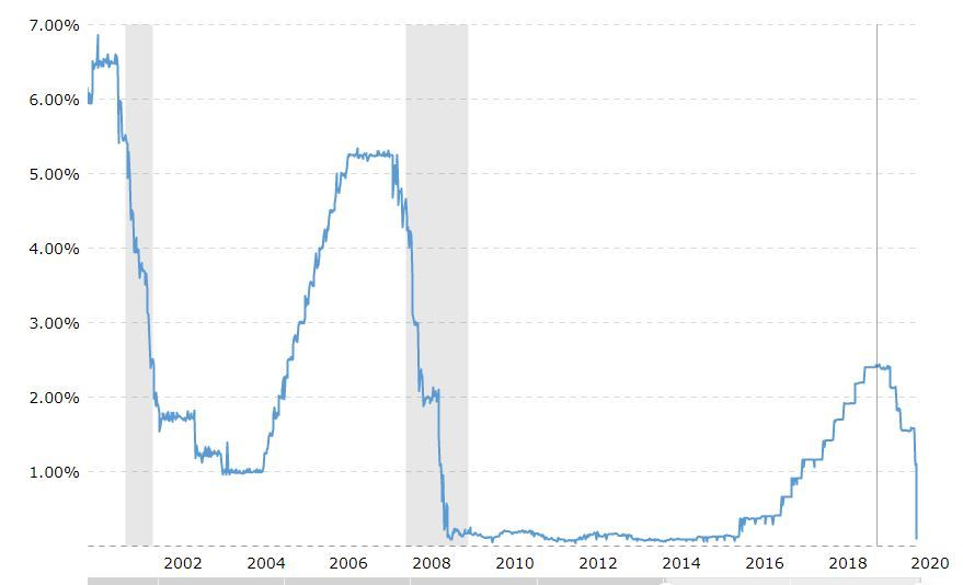20yrs of Fed Funds