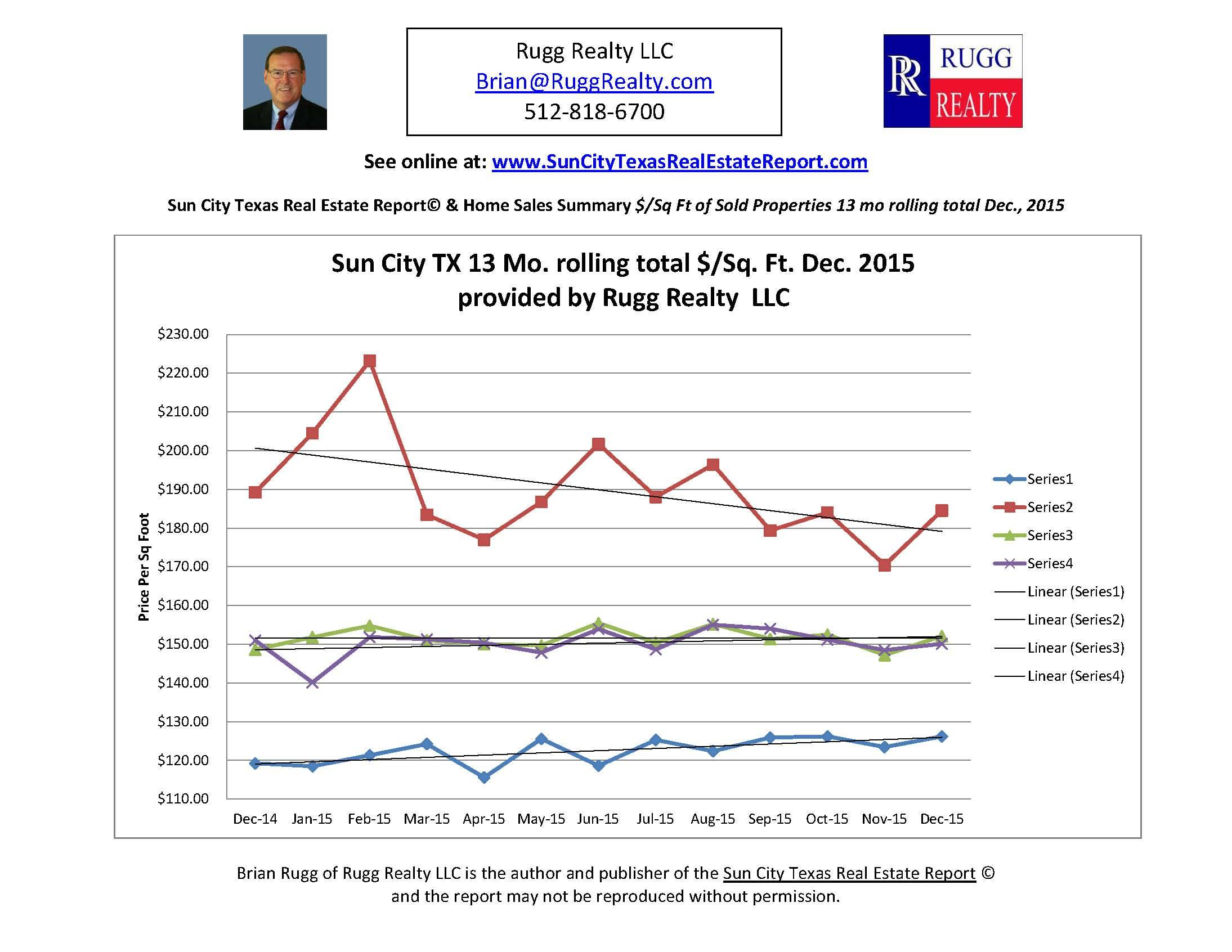 Dec 2015 $/Sq ft Sun City Texas 13 Mo Trailing Total by Rugg Realty