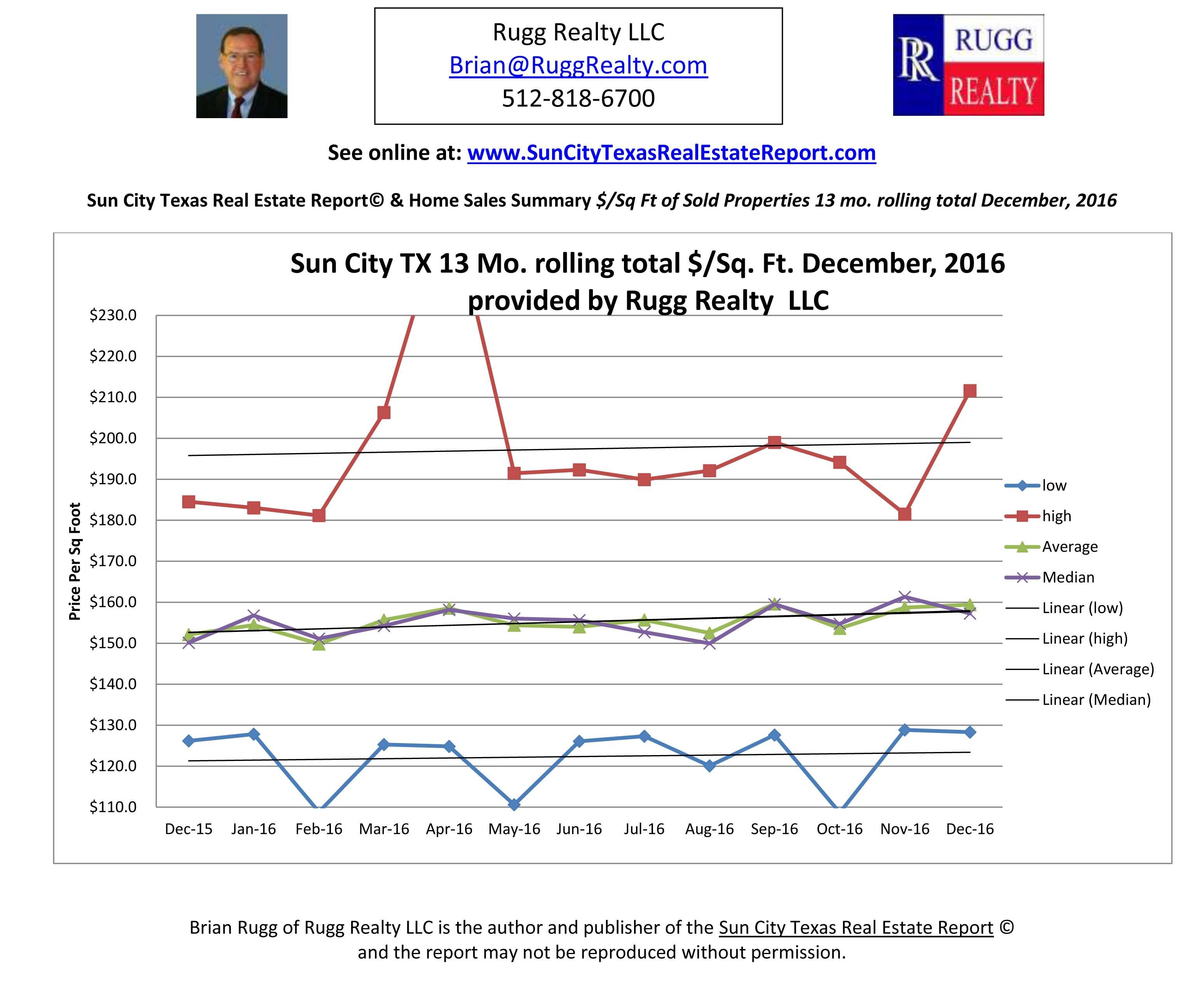 Home Sales Cost Per Square Foot Sun City Texas Rugg Realty + Bonus