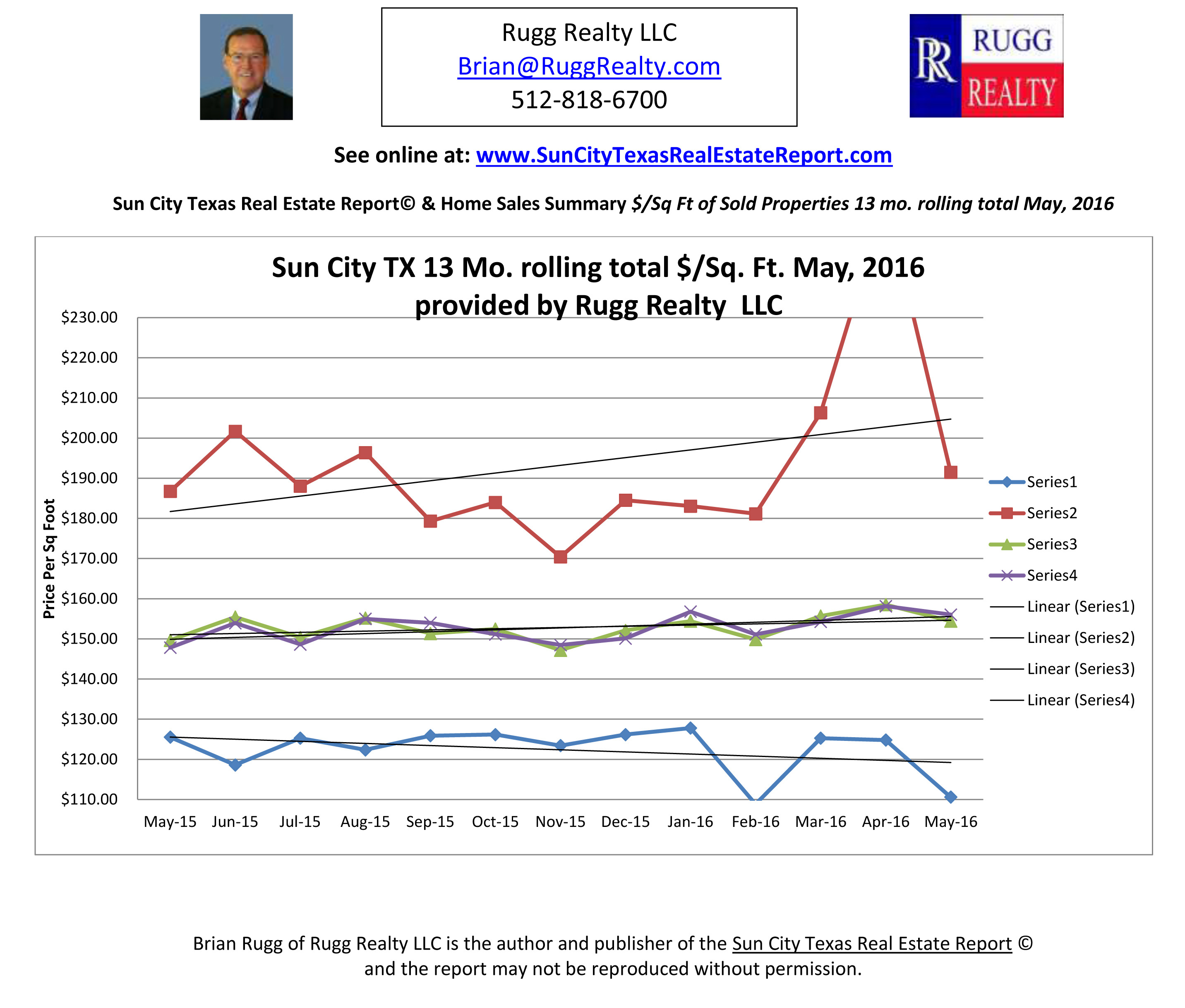 Sun City Texas Homes Cost/Sq. Ft. May 2016 Provided By Rugg Realty