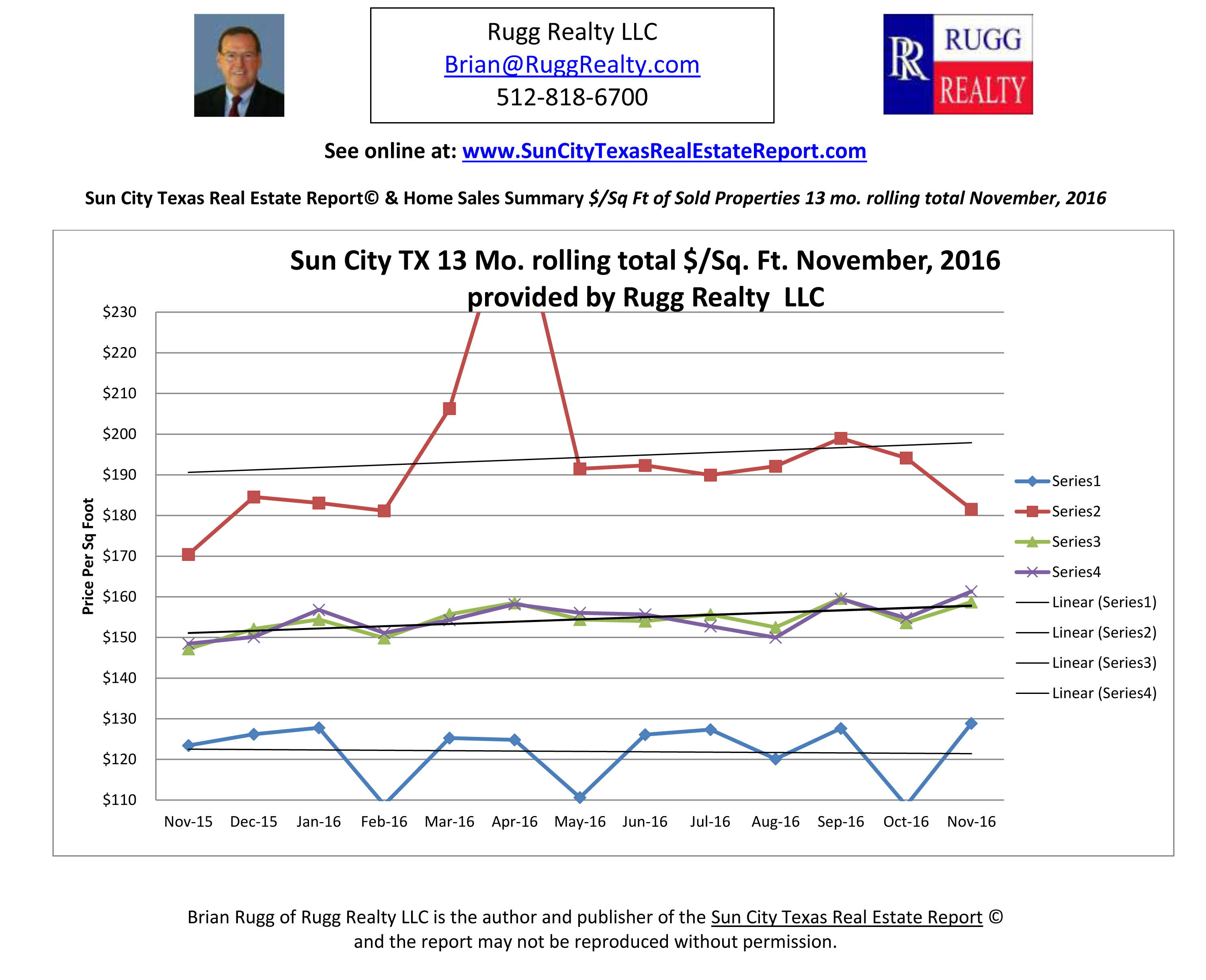 Latest 11/16 Price Per Square Foot Sales Data Sun City TX-Rugg Realty