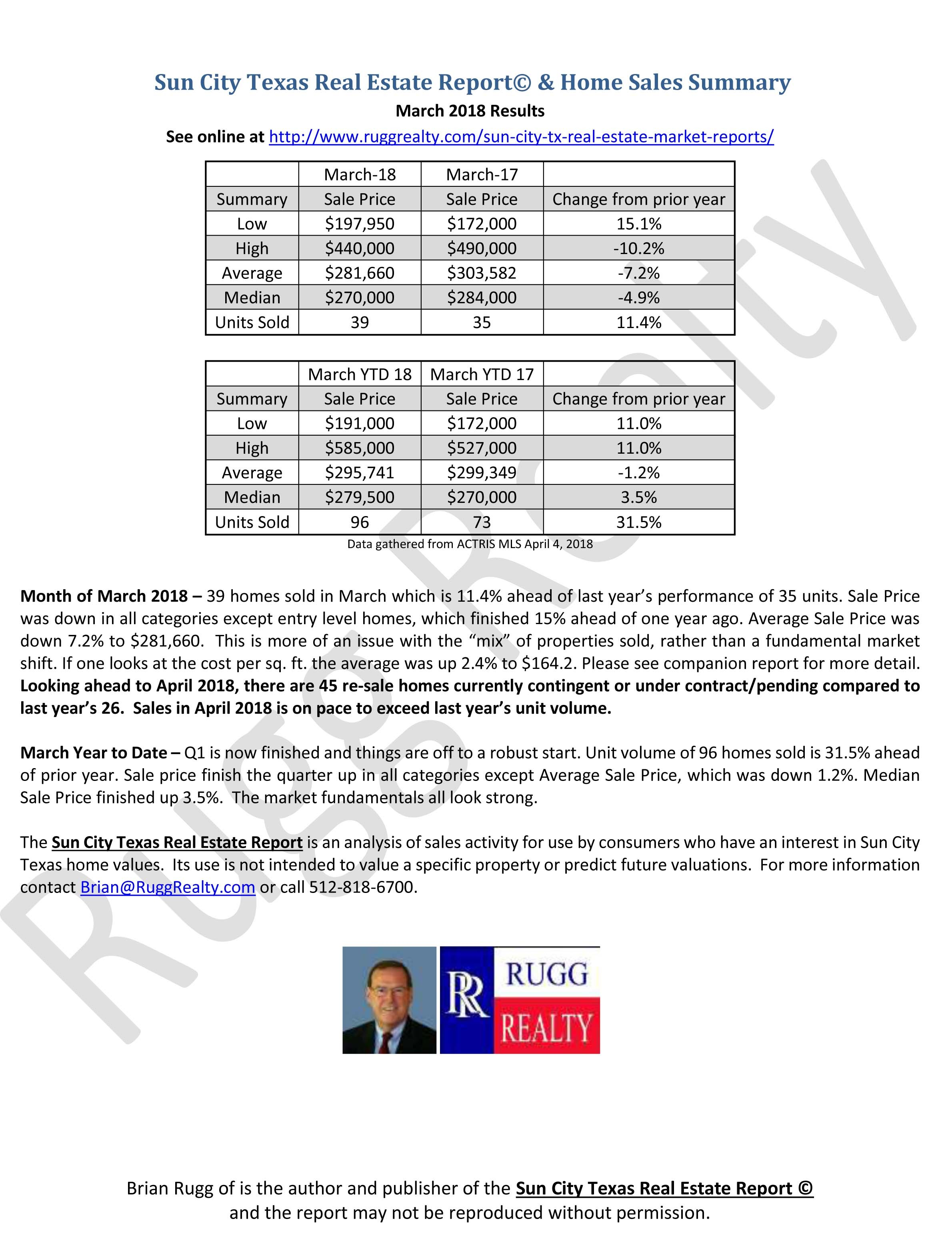 March '18 Sun City Texas Real Estate Report & Home Sales Summary