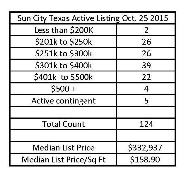 Sun City Texas Homes For Sale Inventory At All Time High Oct 2015
