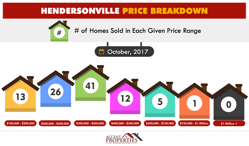 Infographic Showing Home Sales by Price Range in Hendersonville TN