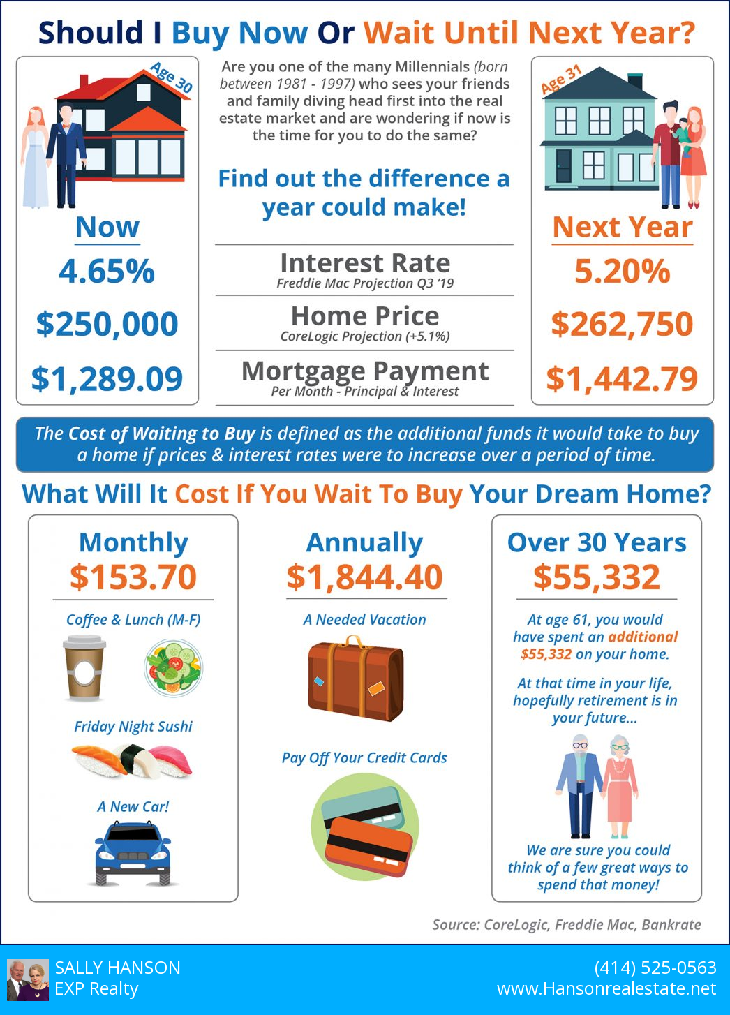 Buy Now Not Next Year Infographic