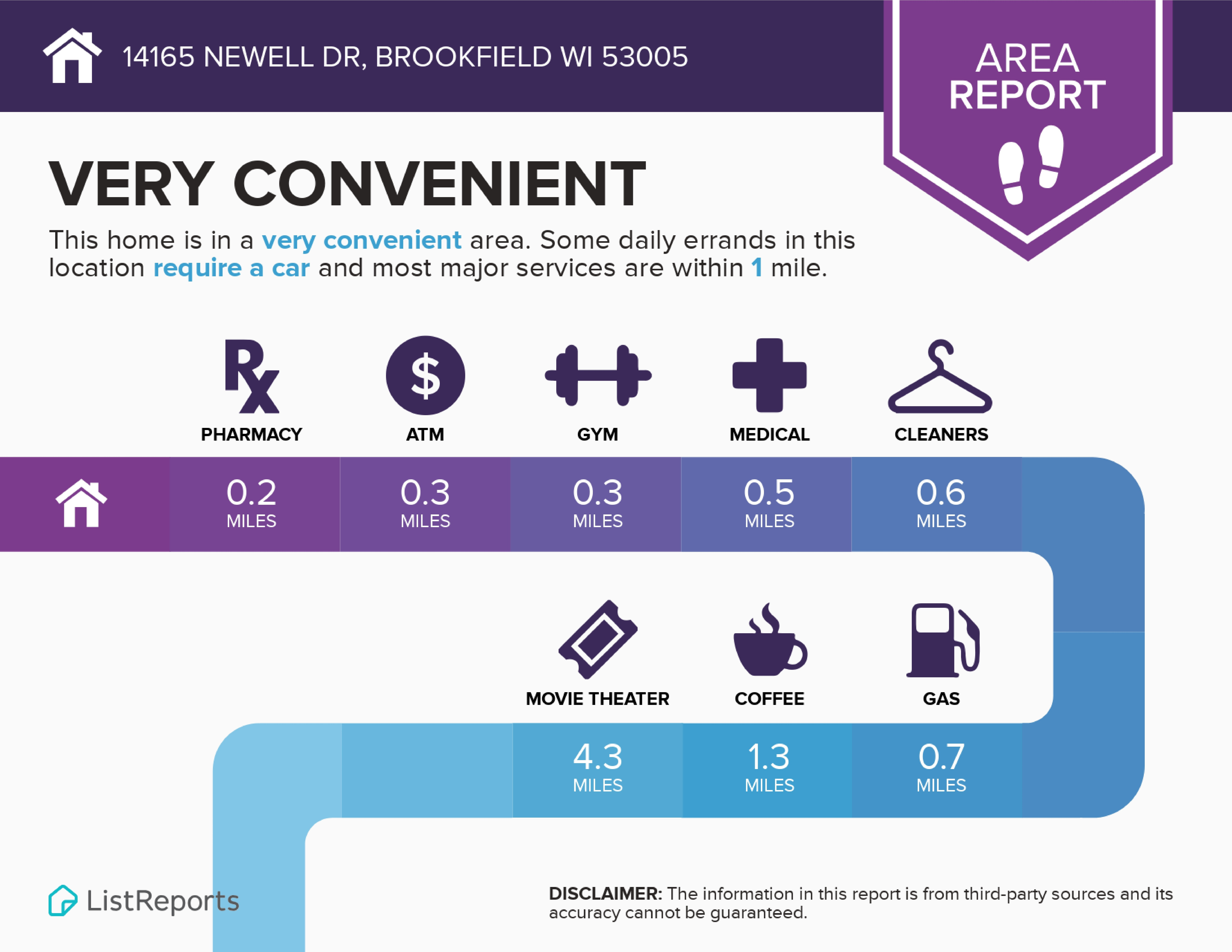 Infographic Newell Brookfield