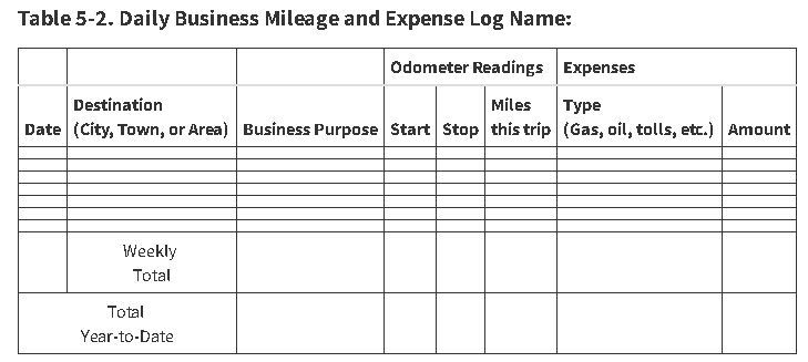 sample mileage log for irs