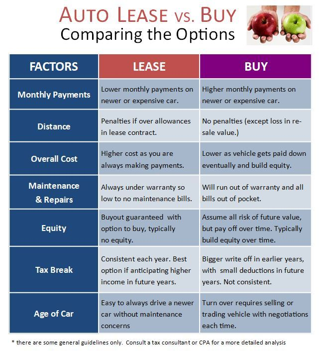 car lease vs purchase